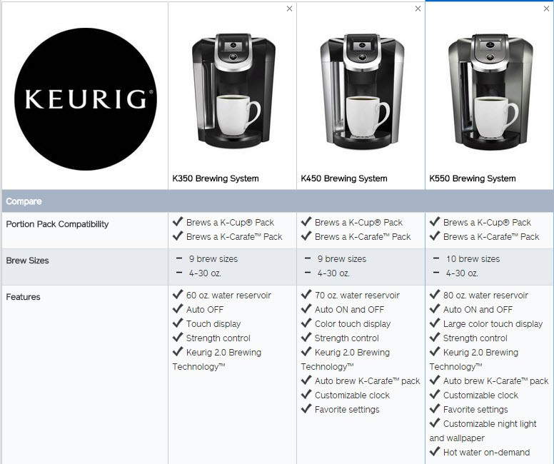 Compare Keurig 2.0 Models